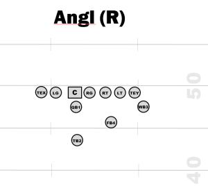 Offset I formation - Angl Formation