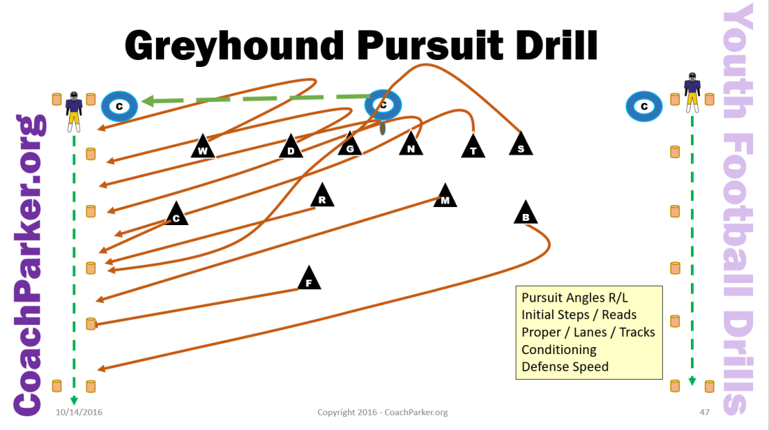 greyhound team pursuit defensive drill for pee wee football