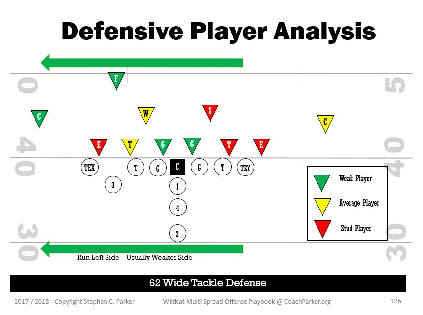 Youth Football Defensive Player Analysis Coaching Youth Football