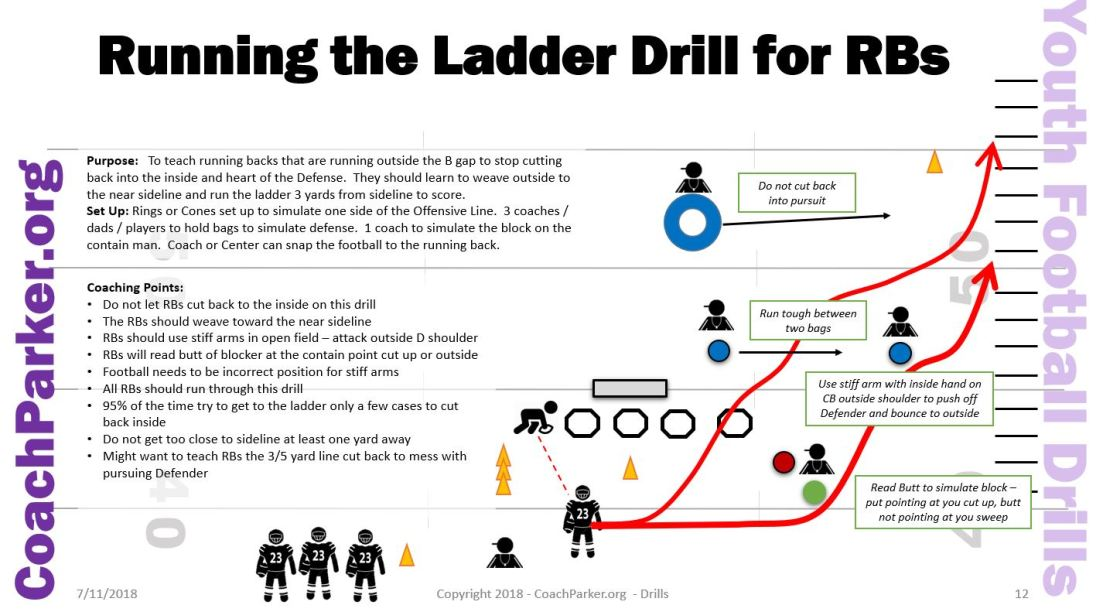 Youth Football Drills - Ladder Drill