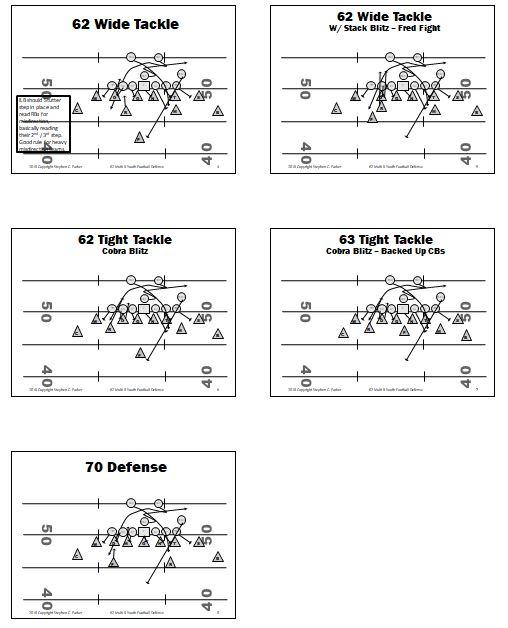 Top Youth Football Defenses Best Defenses Vs Top Pee Wee Football
