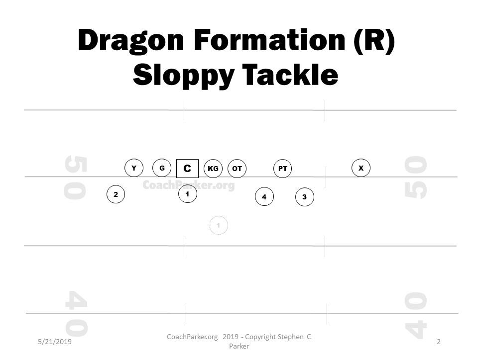 Dragon Formation Plays