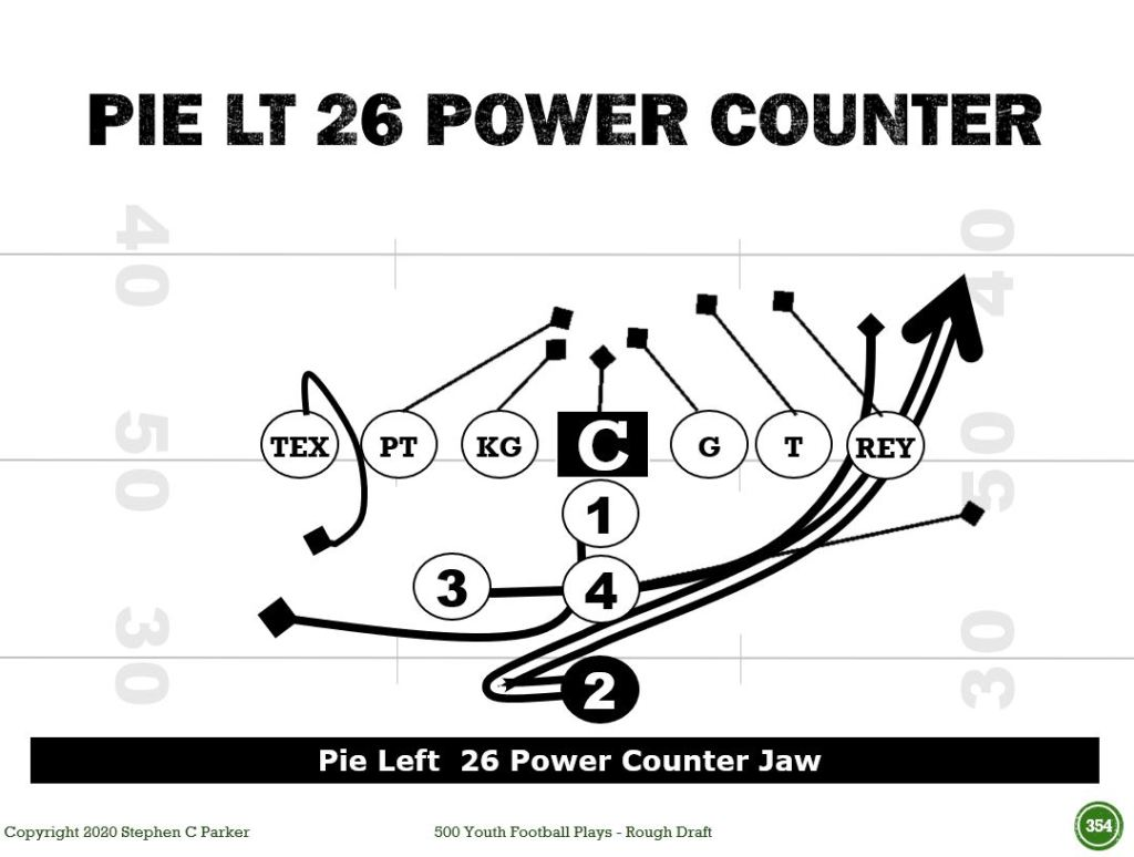 Power I plays youth football power counter