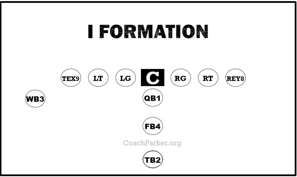 I formation plays for youth football