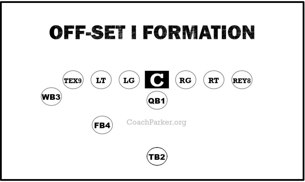 Off-set I Formation Best Formations Youth Football