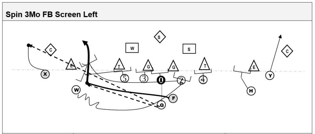 spin formation fullback screen