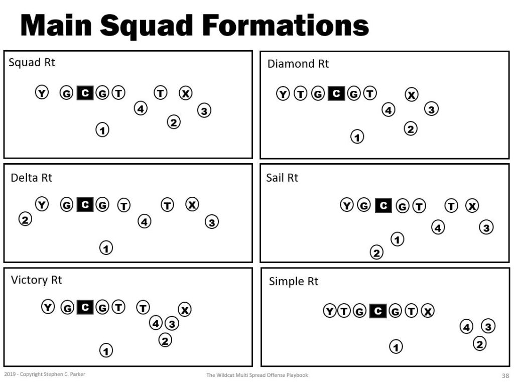 Squad Bunch Spread Formations Gang