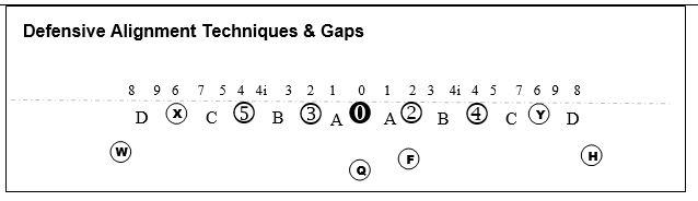 defensive alignment techniques diagram
