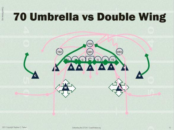 70 vs dw offense