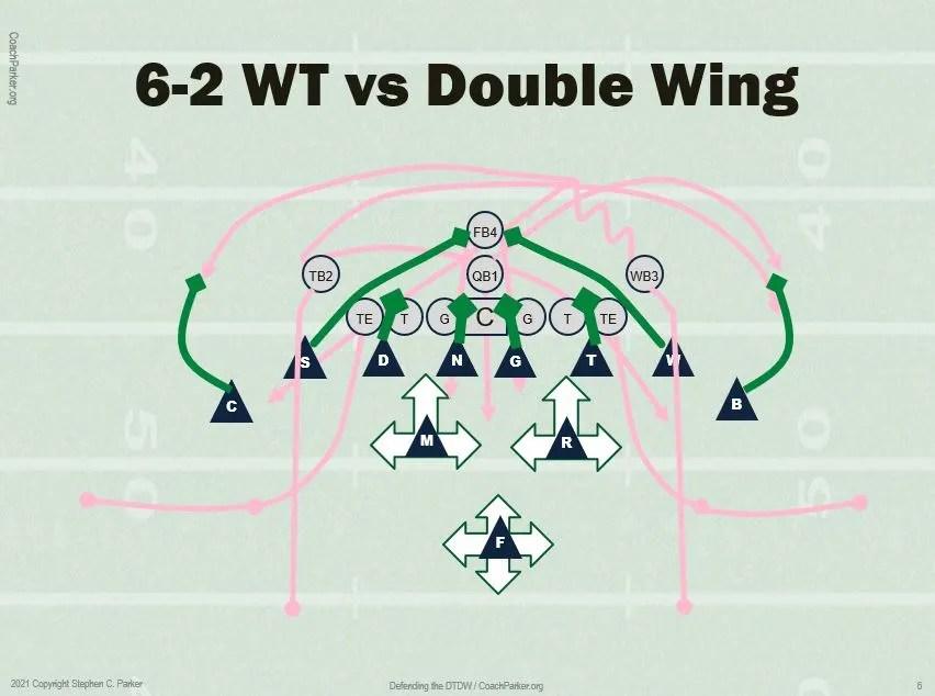 DW vs the 6-2 Defense