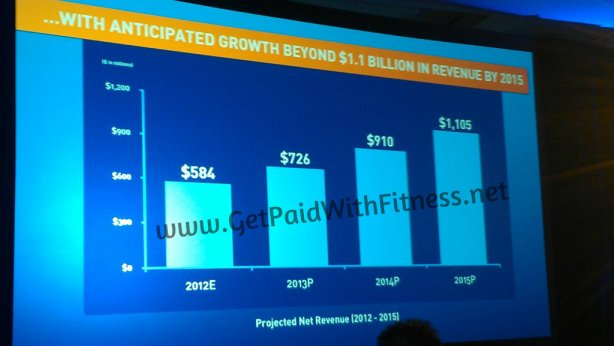Beachbody Projected Annual Revenues