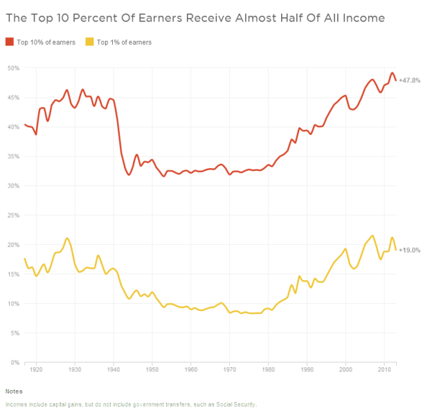 Source: Striking it Richer:The Evolution of Top Incomes in the United States (PDF) Credit: Christopher Groskopf/NPR