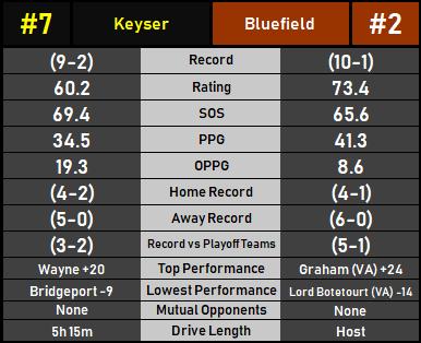 KeyserBluefield