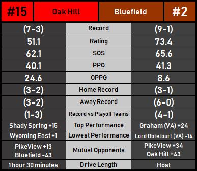 OakHillBluefield
