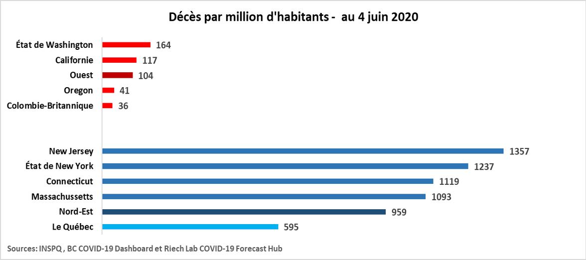 Décès COVID-19 par million d'habitants par zone géographique
