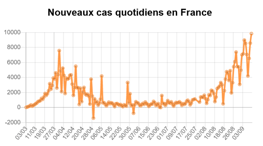 Nouveaux cas quotidiens en France