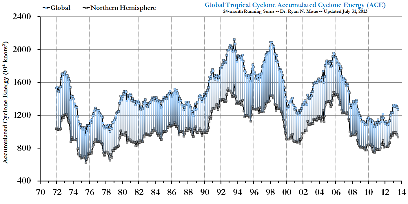 World Temperature Graph Over Time