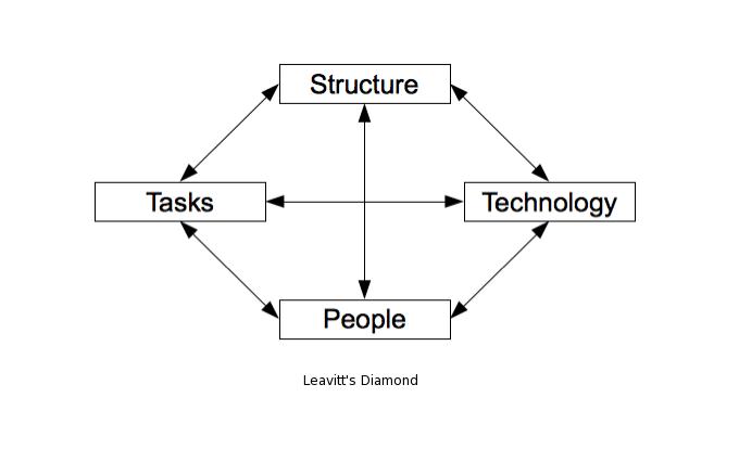 Business/Technology