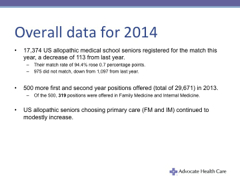 National Residency Matching Program Aggregate 2014 Match Data