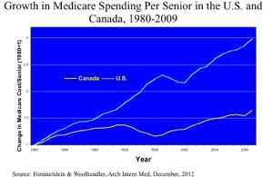 Comparison of U. S. Medicare with Canadian Equivalent over 3 Decades