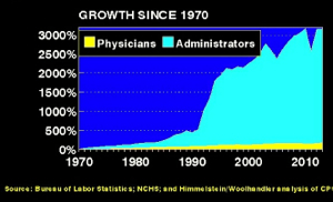 Comparing growth of physician with administrative positions in American healthcare