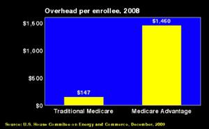 Comparison of adminitrative costs: Traditional Medicare vs Medicare Advantage