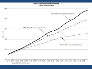 Standard and Poors' trend lines comparing Medicare with commercial and composite indices