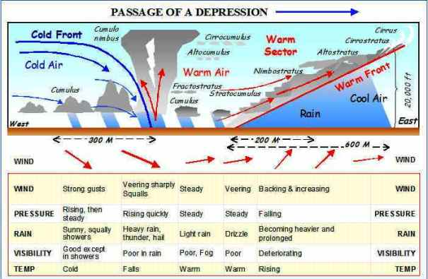 weather stages of a depression