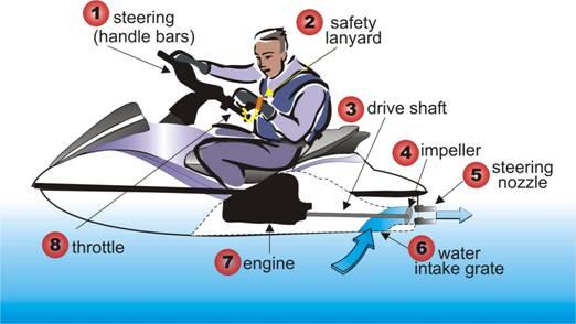 pwcjetskipersonalwatercrafttraining34  Coastal Sea