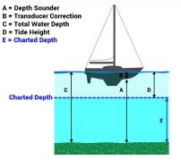 passage planning boat ship yacht chart gps chartplotter 3