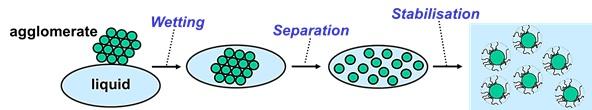 Three Steps of Dispersion Process
