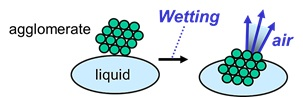 Wetting Process