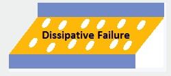 Dissipative Failure