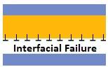 Interfacial Failure