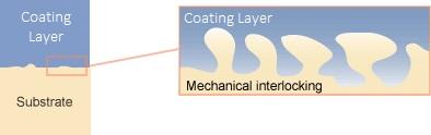 Mechanical Interlocking