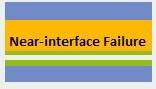 Near-interface Failure
