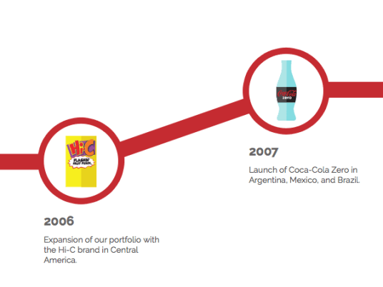 cocacolafemsa_history5-png