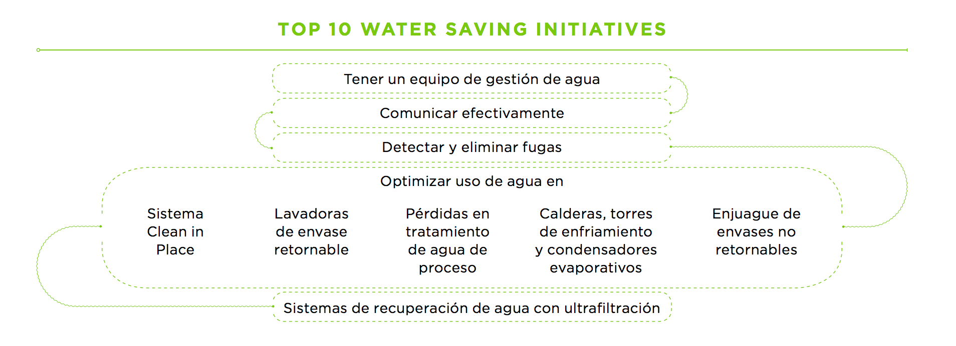 cocacolafemsa_top10watersavinginitiatives