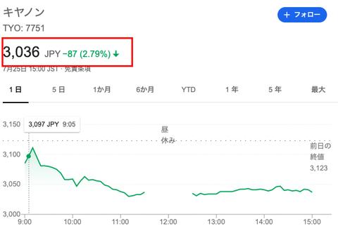 株価 キヤノン
