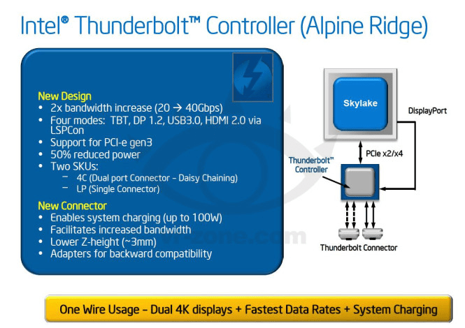 Photo of Thunderbolt 3 com 40Gbps?!