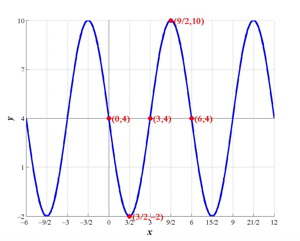 Cochranmath Sine And Cosine Graphs