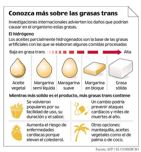 Resultado de imagen de infografia grasas trans