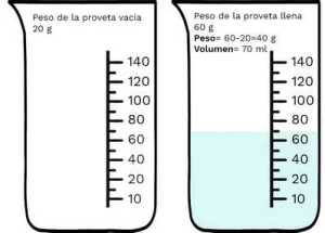 Vaso medidor liquido