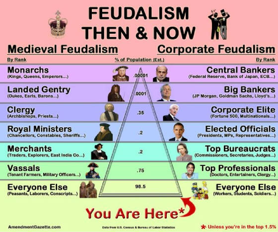 feudalism-then-and-now-hierarchy.jpg.w560h467