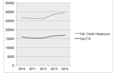 College boasts annual enrollment growth