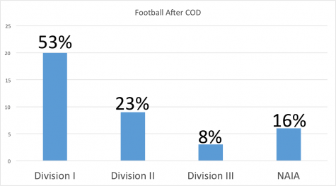 Football Graph