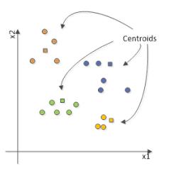 Date structurate ca urmare a algoritmului de invatare competitiva