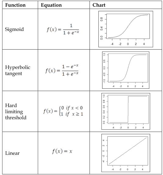 Tabel cu funcții de activare uzuale