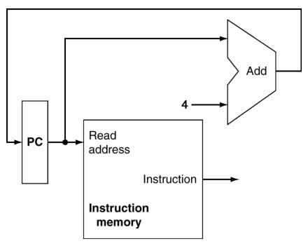 Aducerea Instructiunilor