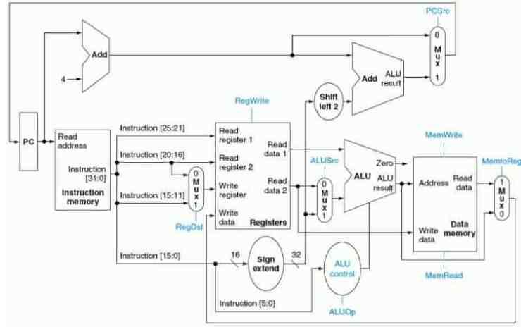 Procesor simplificat